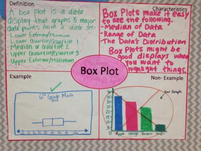 Frayer Model Box Plot