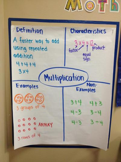 Frayer Model Multiplication