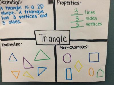 Frayer Model Triangles