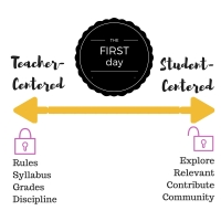 Teacher-Centered