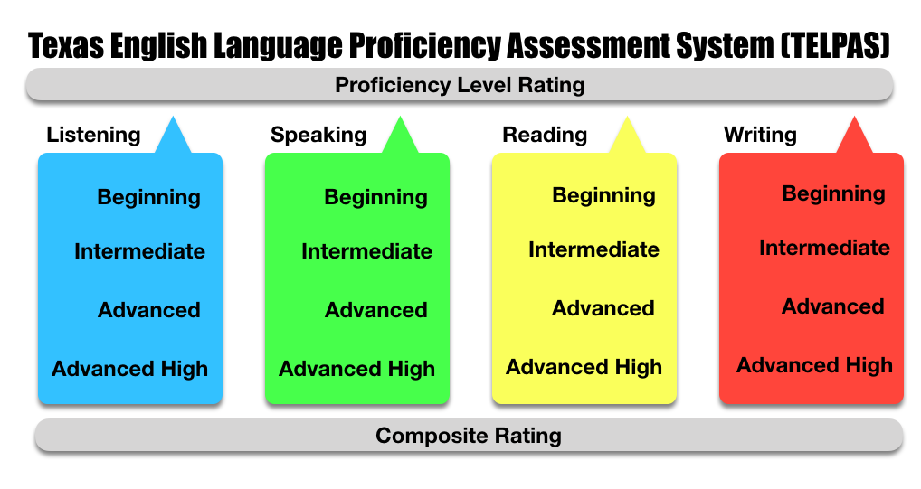 analyzing student writing proficiency and assessment This study explores respondents' perceptions of the writing proficiency of students entering programs of journalism and mass communication and measures used to assess and improve student writing.